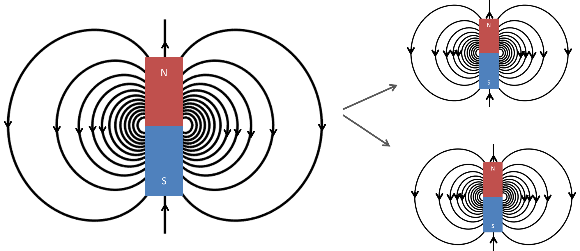 Gauss's Law for Magnetic Fields — Electromagnetic Geophysics