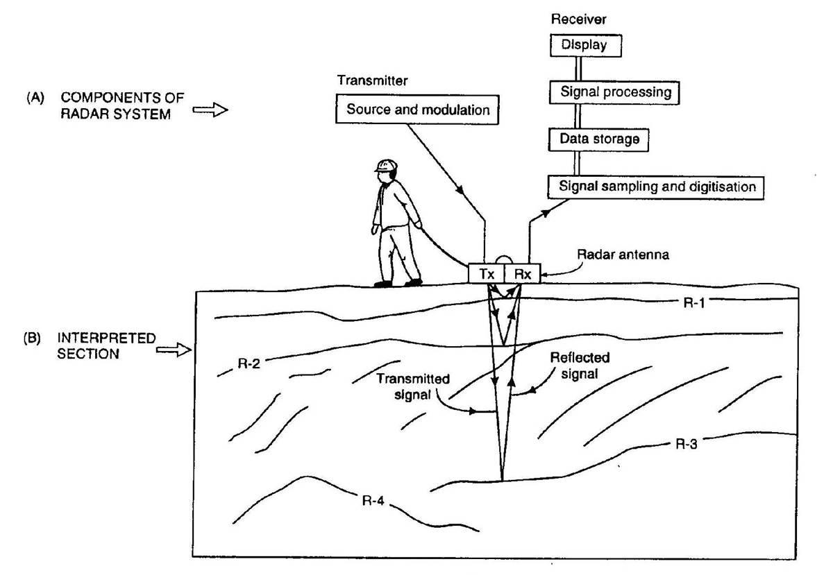 Ground Penetrating Radar — Electromagnetic Geophysics