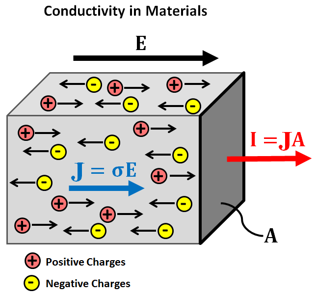 Electrical Conductivity  U2014 Electromagnetic Geophysics