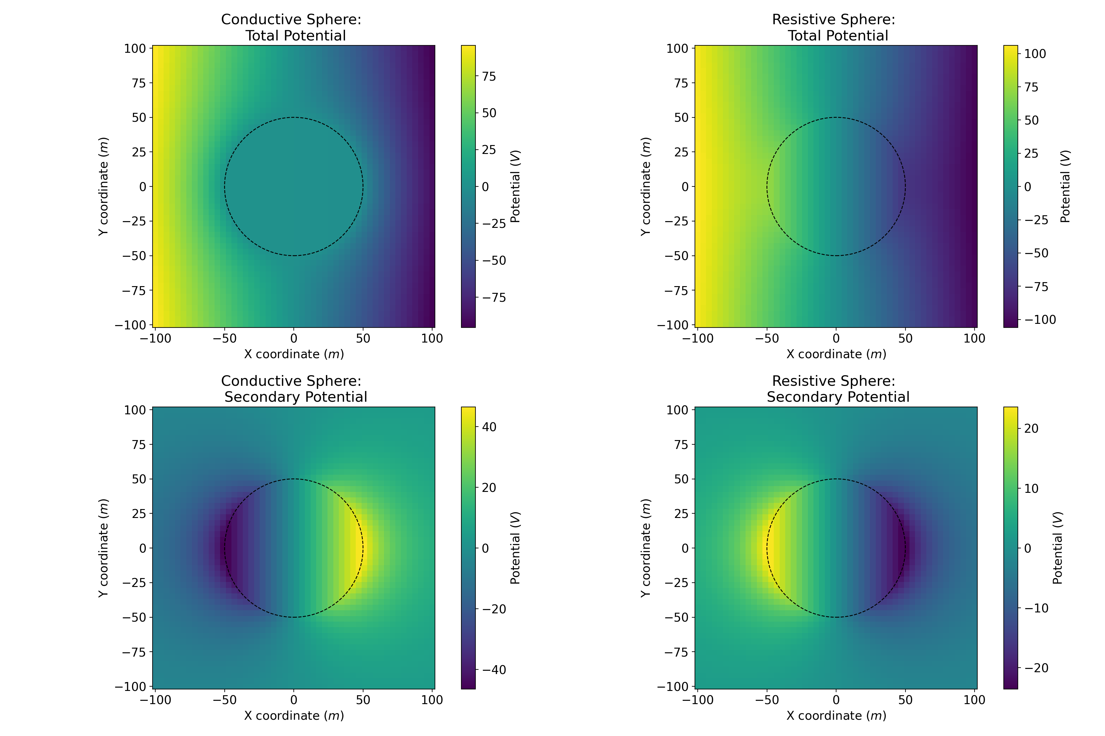 Conducting sphere in a uniform electric field