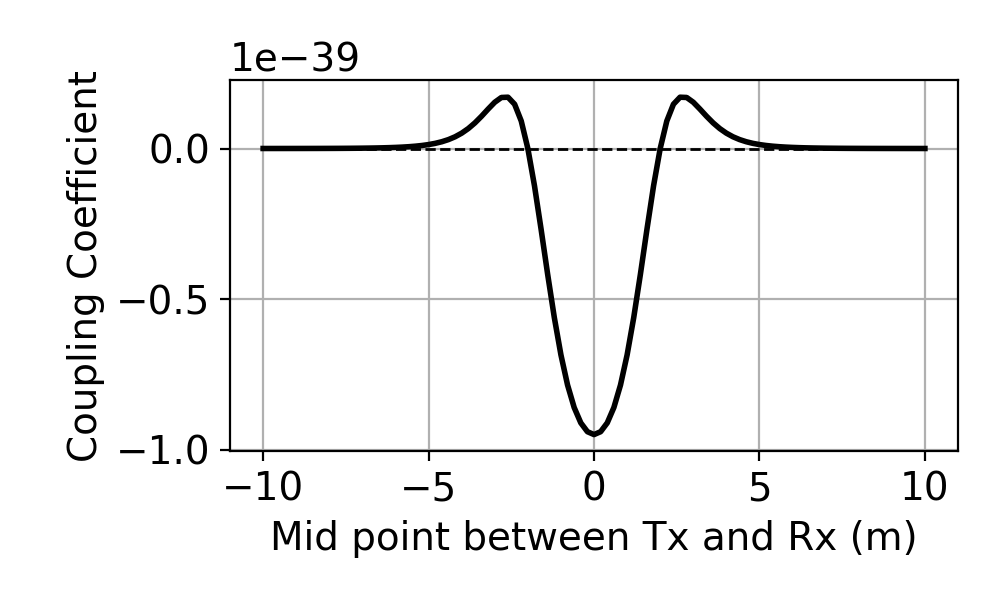 Understanding the Harmonic EM response — Electromagnetic